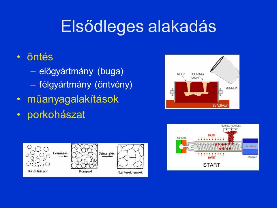 Elsődleges alakadás öntés –előgyártmány (buga) –félgyártmány (öntvény) műanyagalakítások porkohászat