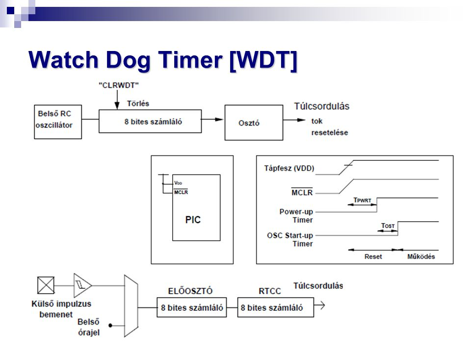 Watch Dog Timer [WDT]