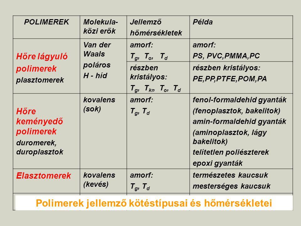 POLIMEREKMolekula- közi erők Jellemző hőmérsékletek Példa Hőre lágyuló polimerek plasztomerek Van der Waals poláros H - híd amorf: T g, T o, T d amorf