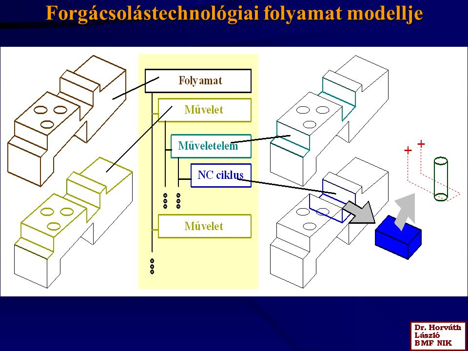 A technológiai folyamat modelljének összefüggései más modellekkel