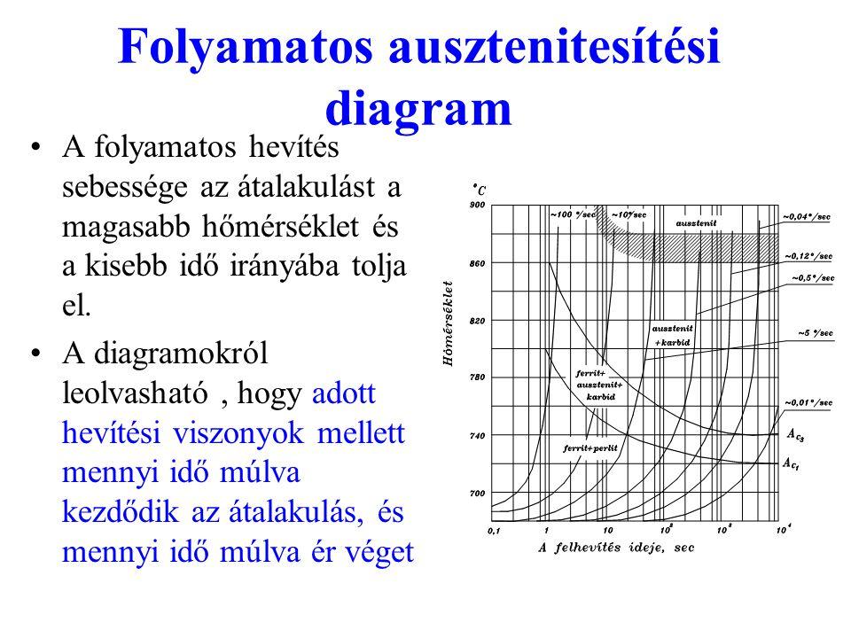 Folyamatos ausztenitesítési diagram A folyamatos hevítés sebessége az átalakulást a magasabb hőmérséklet és a kisebb idő irányába tolja el. A diagramo