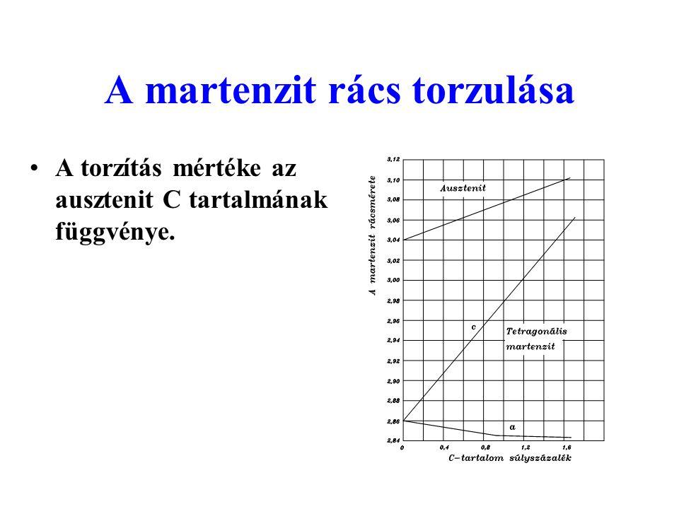 A martenzit rács torzulása A torzítás mértéke az ausztenit C tartalmának függvénye.