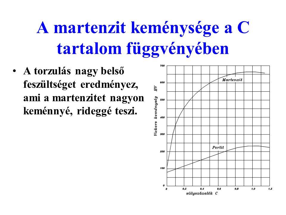 A martenzit keménysége a C tartalom függvényében A torzulás nagy belső feszültséget eredményez, ami a martenzitet nagyon keménnyé, rideggé teszi.
