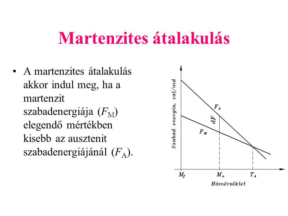 Martenzites átalakulás A martenzites átalakulás akkor indul meg, ha a martenzit szabadenergiája (F M ) elegendő mértékben kisebb az ausztenit szabaden