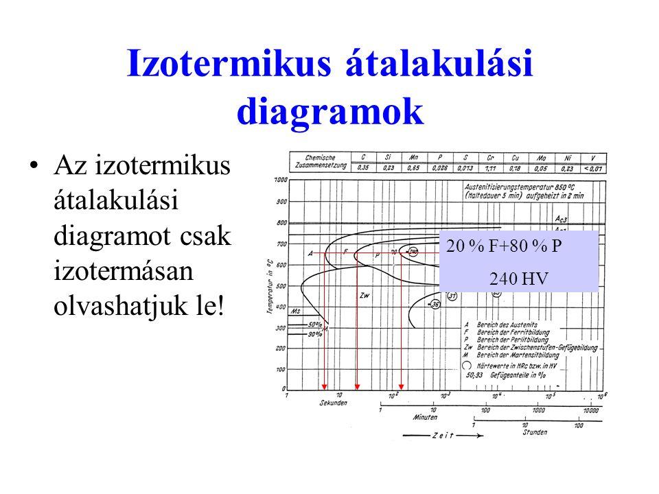 Izotermikus átalakulási diagramok Az izotermikus átalakulási diagramot csak izotermásan olvashatjuk le! 20 % F+80 % P 240 HV