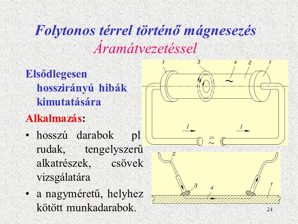 25 Folytonos térrel történő mágnesezés Tér módszer, járommágnesezés keresztirányú folytonossági hiányok kimutatására alkalmas hosszú darabok mágnesezésére az átfutótekercses tekercsmágnesezés terjedt el