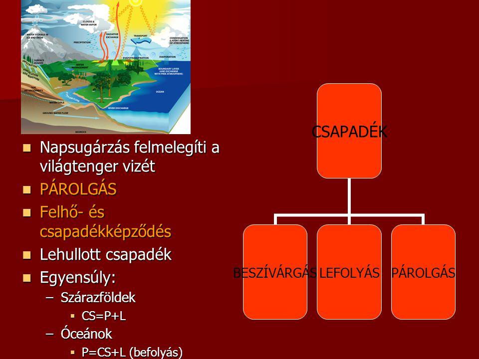 Napsugárzás felmelegíti a világtenger vizét Napsugárzás felmelegíti a világtenger vizét PÁROLGÁS PÁROLGÁS Felhő- és csapadékképződés Felhő- és csapadé