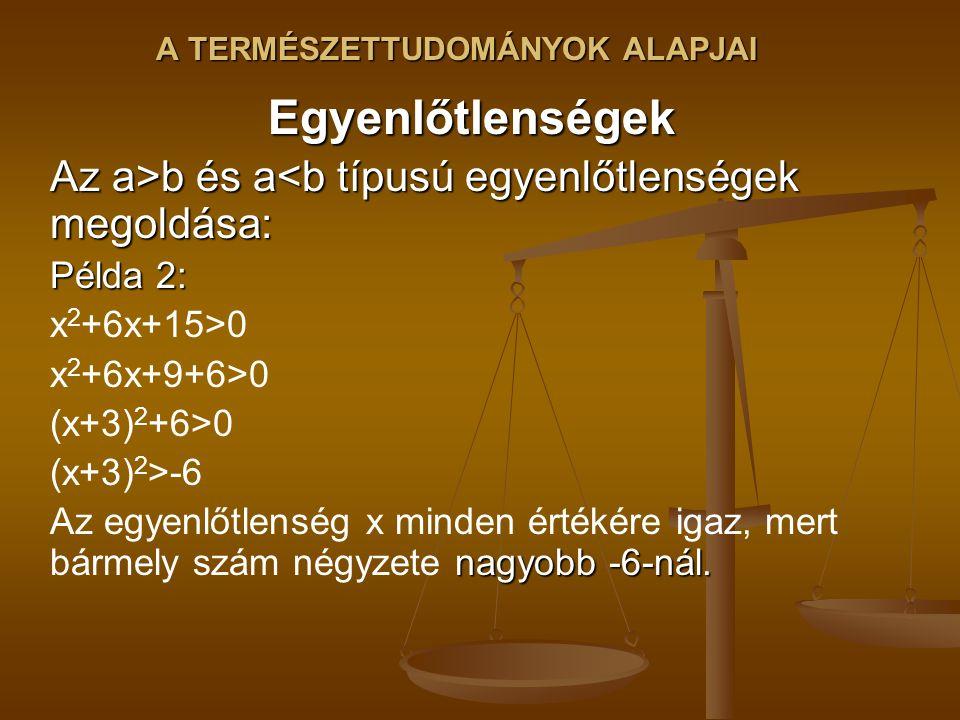 Egyenlőtlenségek Az a>b és a b és a<b típusú egyenlőtlenségek megoldása: Példa 2: x 2 +6x+15>0 x 2 +6x+9+6>0 (x+3) 2 +6>0 (x+3) 2 >-6 nagyobb -6-nál.