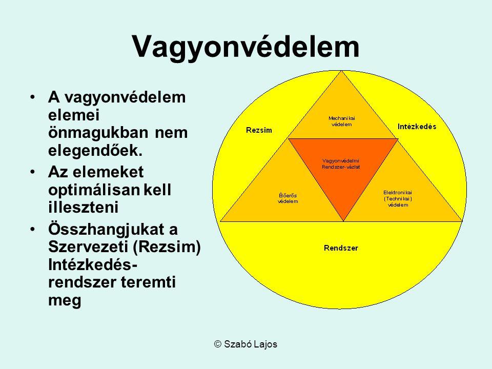 © Szabó Lajos Vagyonvédelem A vagyonvédelem elemei önmagukban nem elegendőek. Az elemeket optimálisan kell illeszteni Összhangjukat a Szervezeti (Rezs