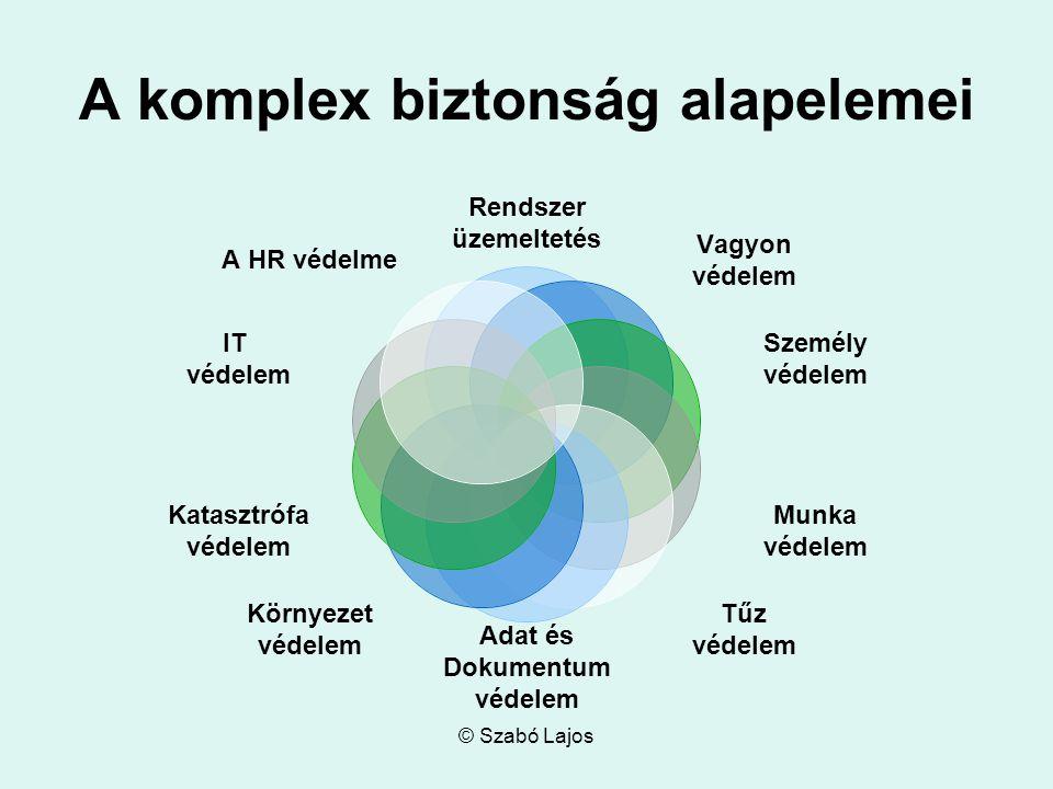 © Szabó Lajos A komplex biztonság alapelemei Rendszer üzemeltetés Vagyon védelem Személy védelem Munka védelem Tűz védelem Adat és Dokumentum védelem