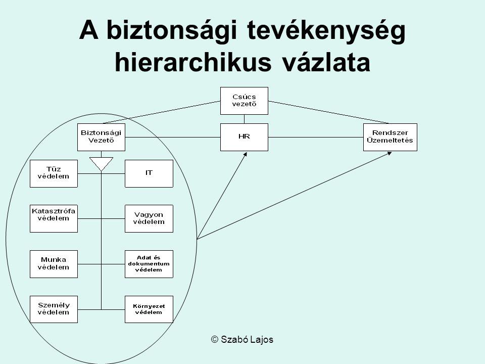 © Szabó Lajos A biztonsági tevékenység hierarchikus vázlata