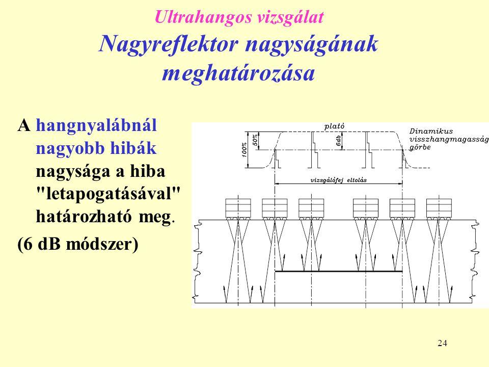 24 Ultrahangos vizsgálat Nagyreflektor nagyságának meghatározása A hangnyalábnál nagyobb hibák nagysága a hiba letapogatásával határozható meg.