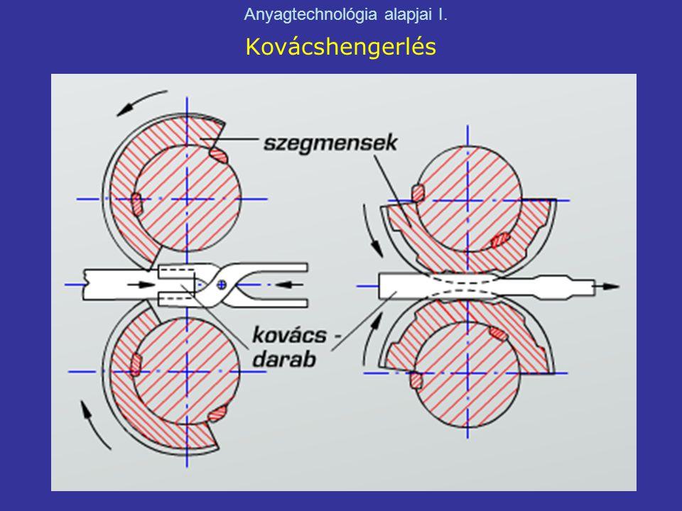 Kovácshengerlés Anyagtechnológia alapjai I.
