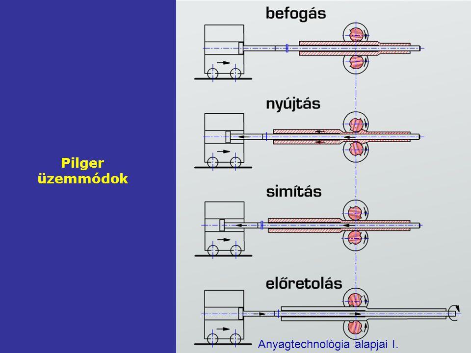 Pilger üzemmódok Anyagtechnológia alapjai I.