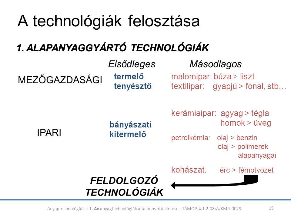 A technológiák felosztása 19 IPARI termelő tenyésztő bányászati kitermelő kerámiaipar: agyag > tégla homok > üveg ElsődlegesMásodlagos 1. ALAPANYAGGYÁ