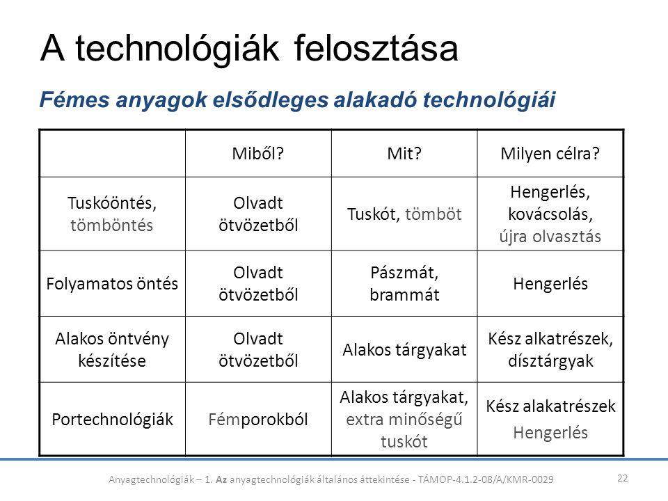 A technológiák felosztása 22 Fémes anyagok elsődleges alakadó technológiái Miből?Mit?Milyen célra? Tuskóöntés, tömböntés Olvadt ötvözetből Tuskót, töm