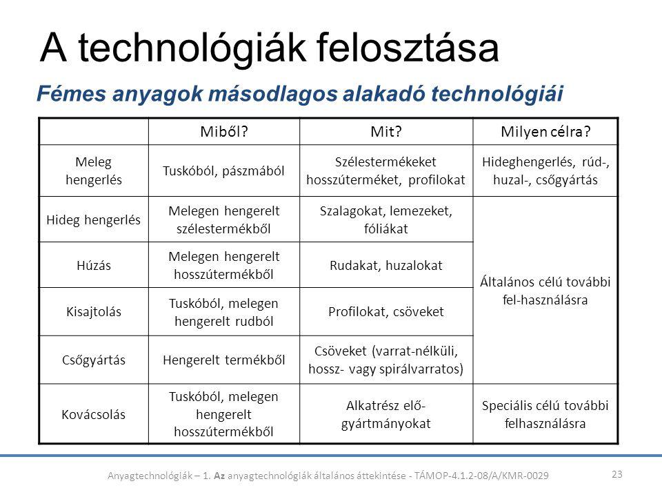 A technológiák felosztása 23 Fémes anyagok másodlagos alakadó technológiái Miből?Mit?Milyen célra? Meleg hengerlés Tuskóból, pászmából Szélestermékeke