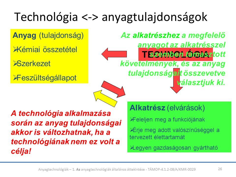 Technológia anyagtulajdonságok 26 Anyag (tulajdonság)  Kémiai összetétel  Szerkezet  Feszültségállapot Alkatrész (elvárások)  Feleljen meg a funkc