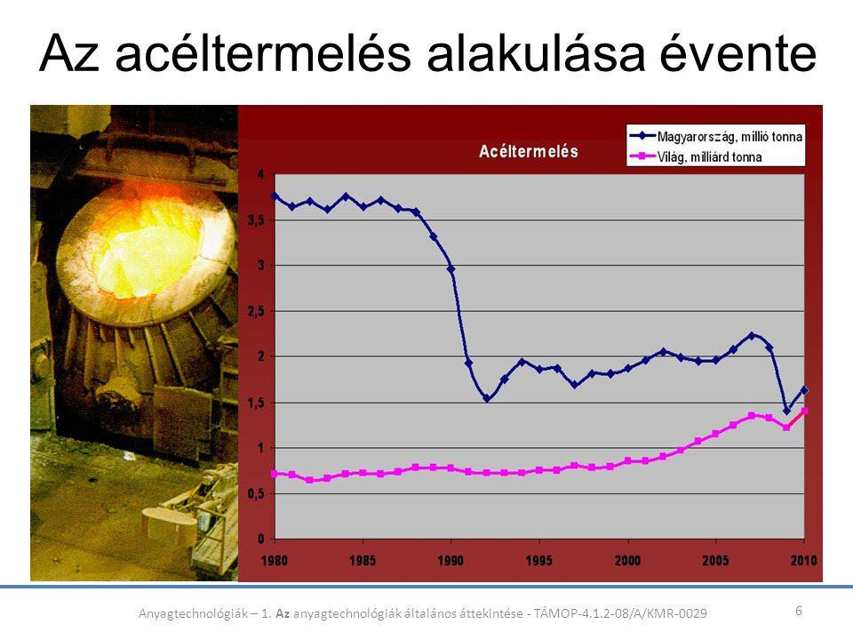 Az acéltermelés alakulása évente 6 Anyagtechnológiák – 1. Az anyagtechnológiák általános áttekintése - TÁMOP-4.1.2-08/A/KMR-0029