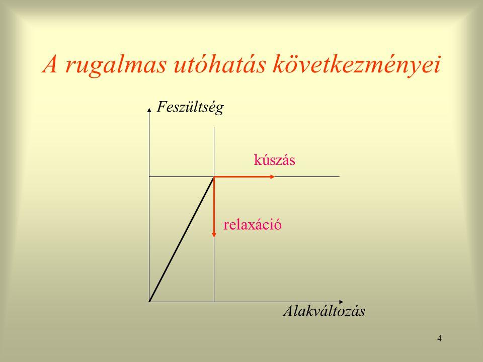 4 Feszültség Alakváltozás kúszás relaxáció A rugalmas utóhatás következményei