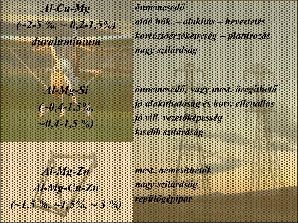 Al-Cu-Mg (~2-5 %, ~ 0,2-1,5%) duralumínium önnemesedő oldó hők. – alakítás – hevertetés korrózióérzékenység – plattírozás nagy szilárdság Al-Mg-Si (~0