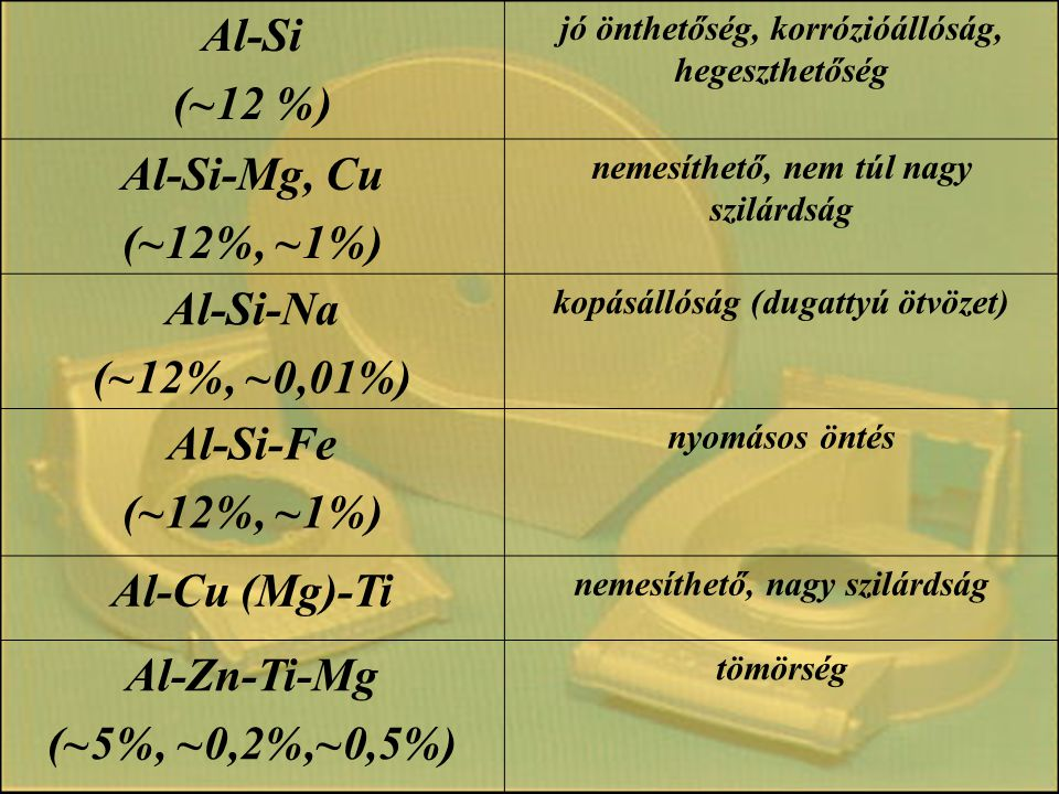 Al-Si (~12 %) jó önthetőség, korrózióállóság, hegeszthetőség Al-Si-Mg, Cu (~12%, ~1%) nemesíthető, nem túl nagy szilárdság Al-Si-Na (~12%, ~0,01%) kop
