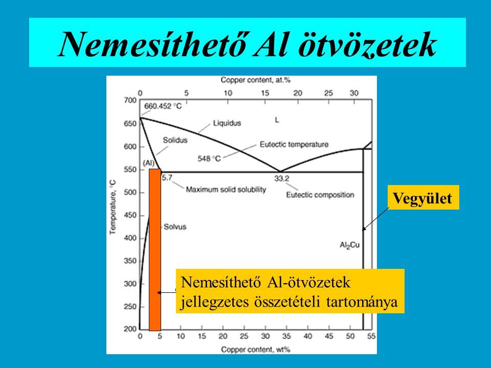 """T, C-fok Idő 500- 550 """"Edzés Öregítés Hőntartás oldó izzítás homogén α-fázis Gyors hűtés """"befagyasztás homogén α-fázis Öregítés, diffúzió, szegregáció, koherens kiválások Hűtés 150- 180 Szegregációs nemesítés"""