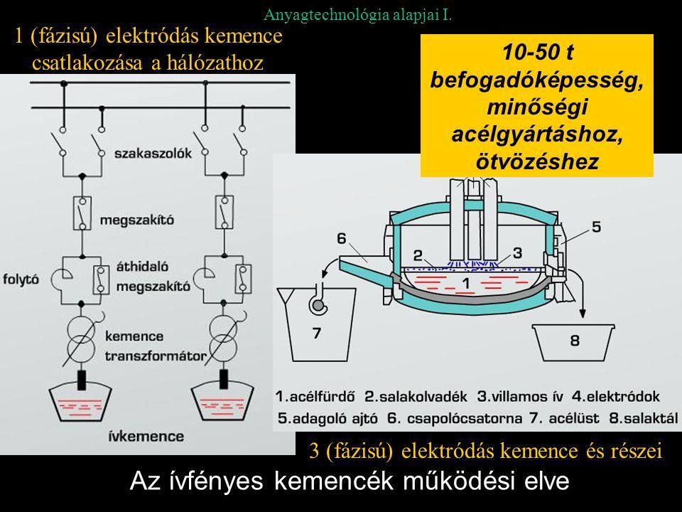 Anyagtechnológia alapjai I. Az ívfényes kemencék működési elve 1 (fázisú) elektródás kemence csatlakozása a hálózathoz 3 (fázisú) elektródás kemence é