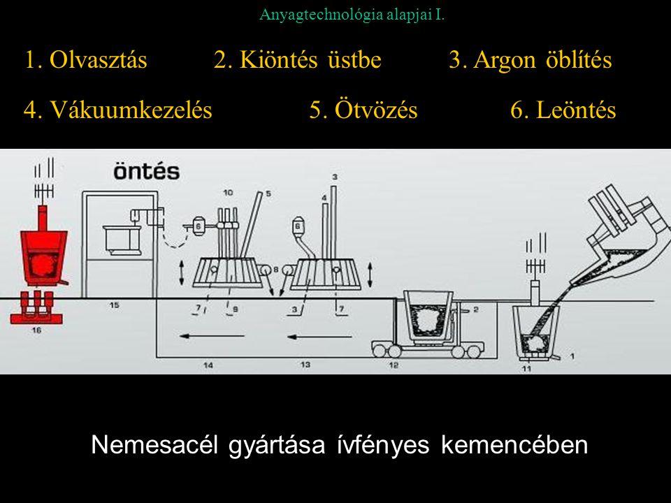 Anyagtechnológia alapjai I. Nemesacél gyártása ívfényes kemencében 1. Olvasztás2. Kiöntés üstbe3. Argon öblítés 4. Vákuumkezelés5. Ötvözés6. Leöntés
