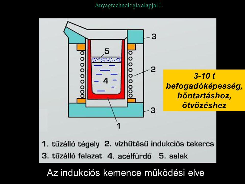 Anyagtechnológia alapjai I. Az indukciós kemence működési elve 3-10 t befogadóképesség, hőntartáshoz, ötvözéshez