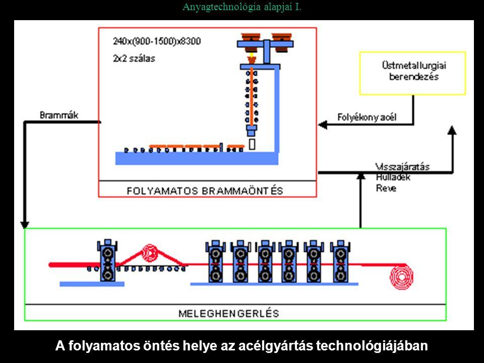 Anyagtechnológia alapjai I. A folyamatos öntés helye az acélgyártás technológiájában