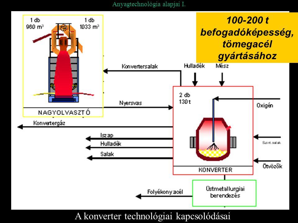 Anyagtechnológia alapjai I. A konverter technológiai kapcsolódásai 100-200 t befogadóképesség, tömegacél gyártásához