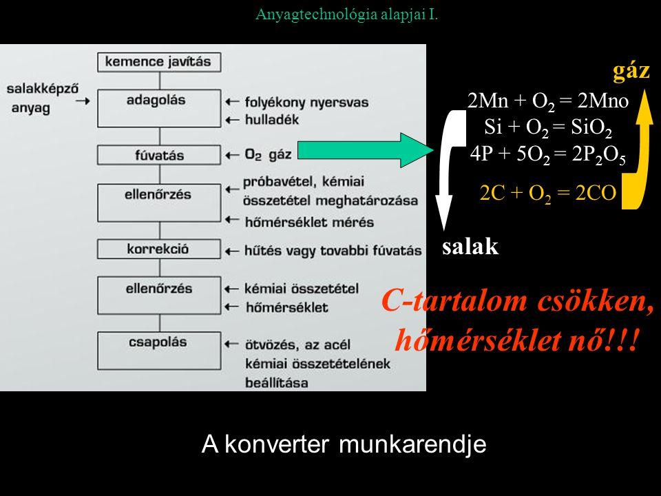 2Mn + O 2 = 2Mno Si + O 2 = SiO 2 4P + 5O 2 = 2P 2 O 5 2C + O 2 = 2CO salak gáz C-tartalom csökken, hőmérséklet nő!!.