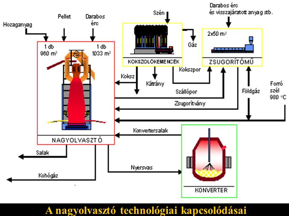 A nagyolvasztó technológiai kapcsolódásai
