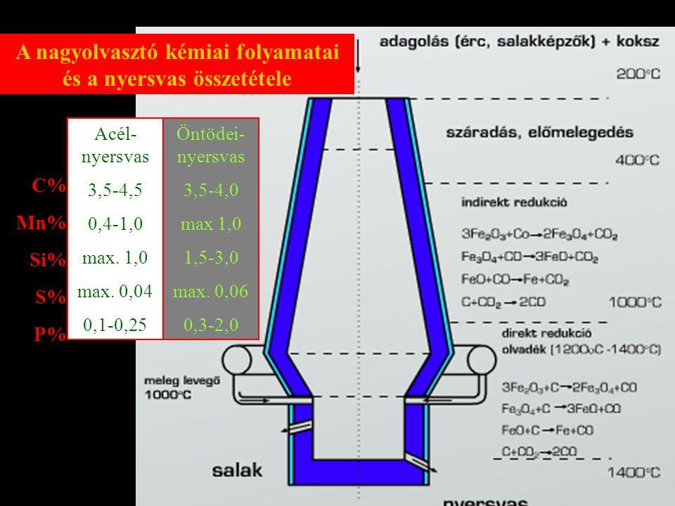 A nagyolvasztó kémiai folyamatai és a nyersvas összetétele C% Mn% Si% S% P% Acél- nyersvas 3,5-4,5 0,4-1,0 max. 1,0 max. 0,04 0,1-0,25 Öntödei- nyersv