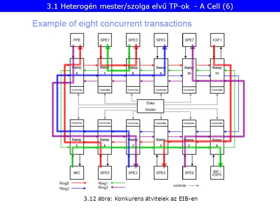 3.12 ábra: Konkurens átvitelek az EIB-en 3.1 Heterogén mester/szolga elvű TP-ok - A Cell (6)