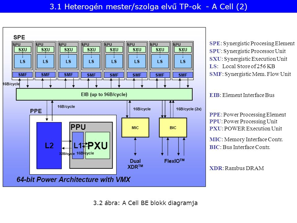 EIB: Element Interface Bus 3.2 ábra: A Cell BE blokk diagramja SPE: Synergistic Procesing Element SPU: Synergistic Processor Unit SXU: Synergistic Execution Unit LS: Local Store of 256 KB SMF: Synergistic Mem.