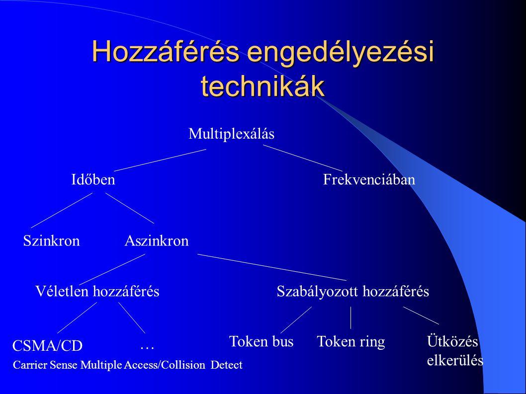 Hozzáférés engedélyezési technikák Multiplexálás IdőbenFrekvenciában SzinkronAszinkron Véletlen hozzáférésSzabályozott hozzáférés Token busToken ringÜ