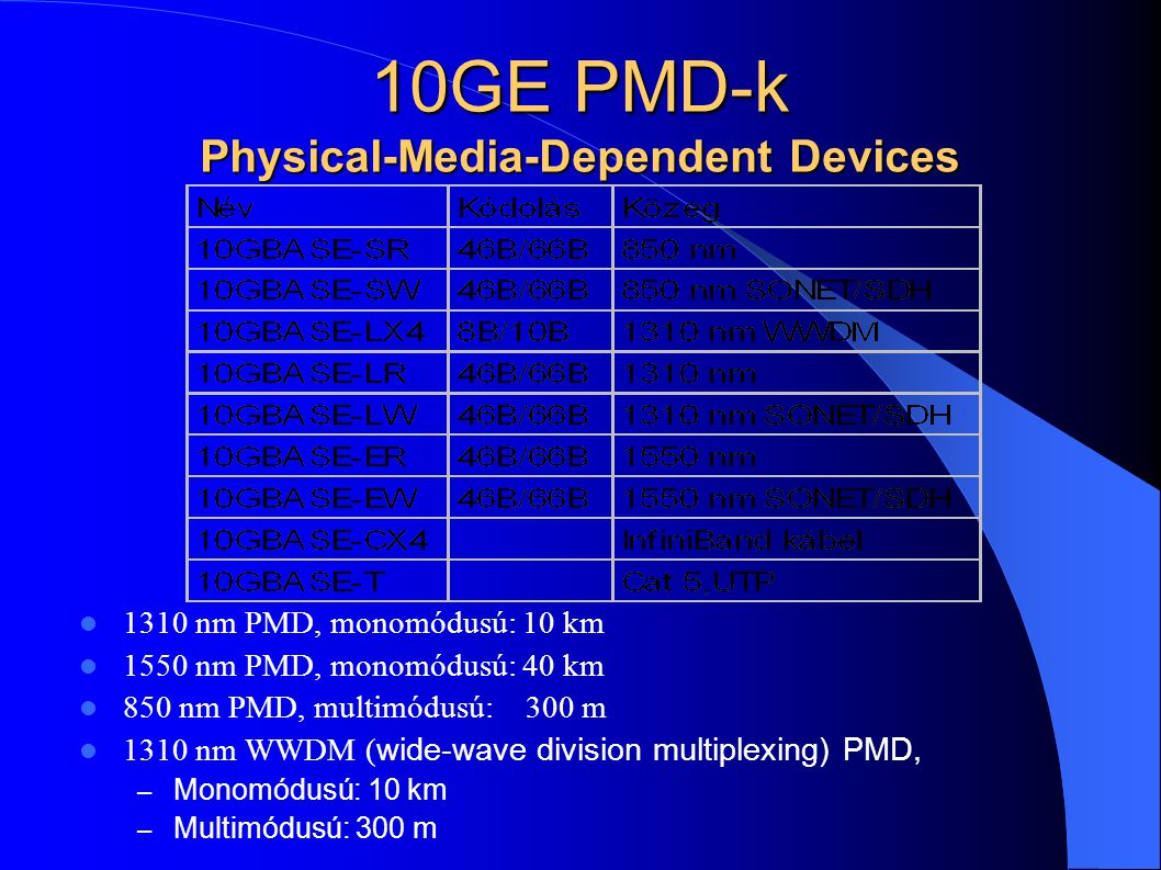 10GE PMD-k Physical-Media-Dependent Devices 1310 nm PMD, monomódusú: 10 km 1550 nm PMD, monomódusú: 40 km 850 nm PMD, multimódusú: 300 m 1310 nm WWDM