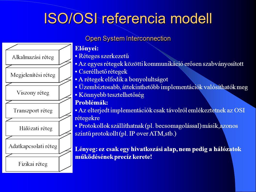 ISO/OSI referencia modell Open System Interconnection Előnyei: Réteges szerkezetű Az egyes rétegek közötti kommunikáció erősen szabványosított Cserélh