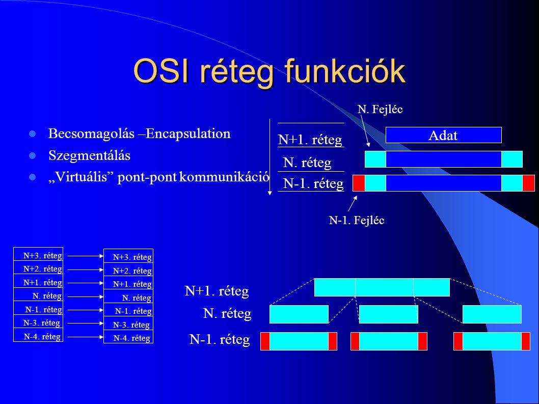 """OSI réteg funkciók Becsomagolás –Encapsulation Szegmentálás """"Virtuális"""" pont-pont kommunikáció Adat N+1. réteg N. réteg N-1. réteg N. Fejléc N-1. Fejl"""