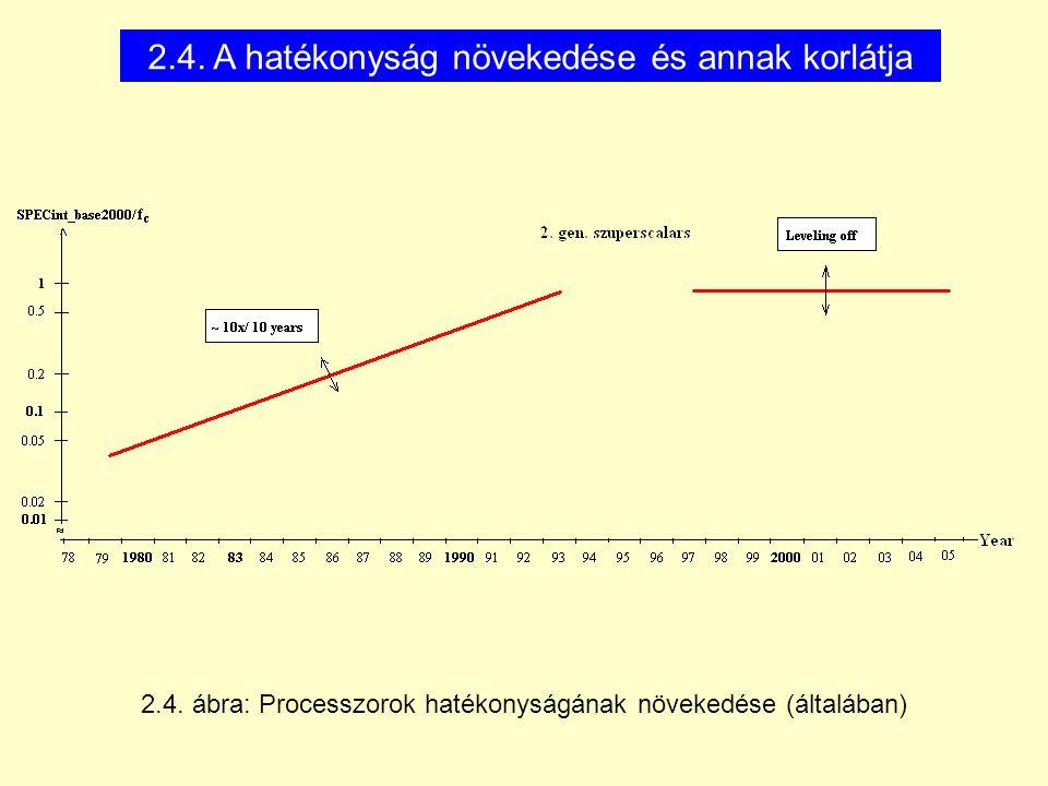 2.4. A hatékonyság növekedése és annak korlátja 2.4.