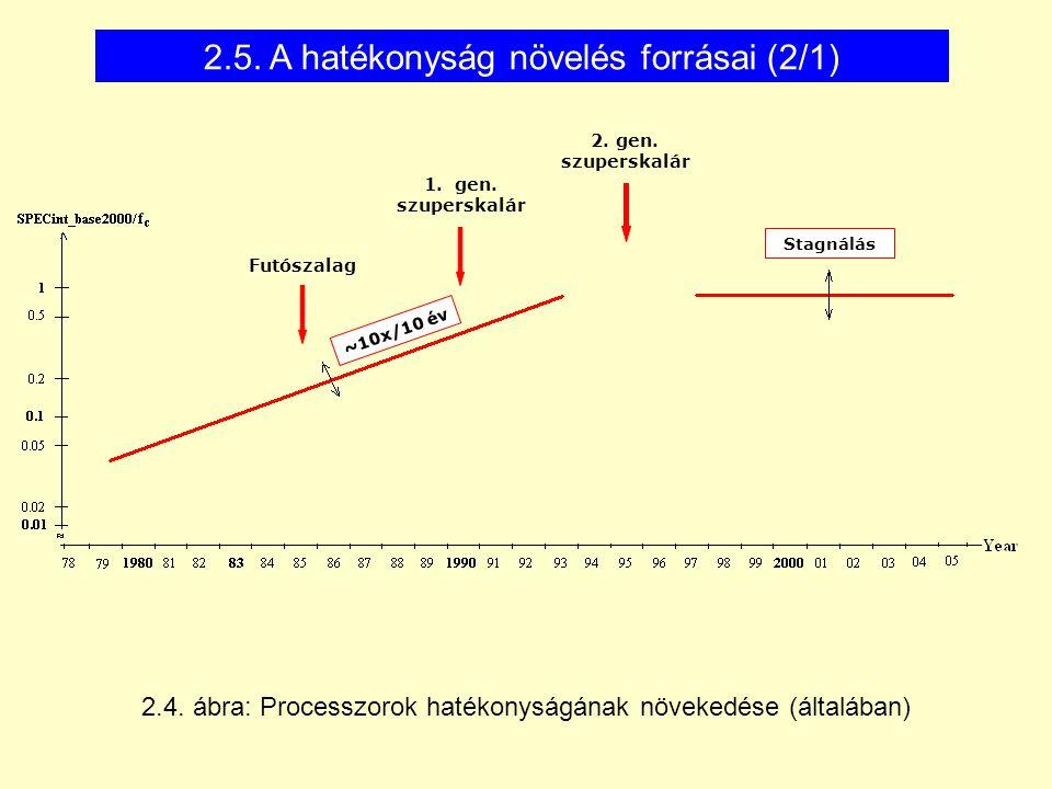 2.5. A hatékonyság növelés forrásai (2/1) 2.4.