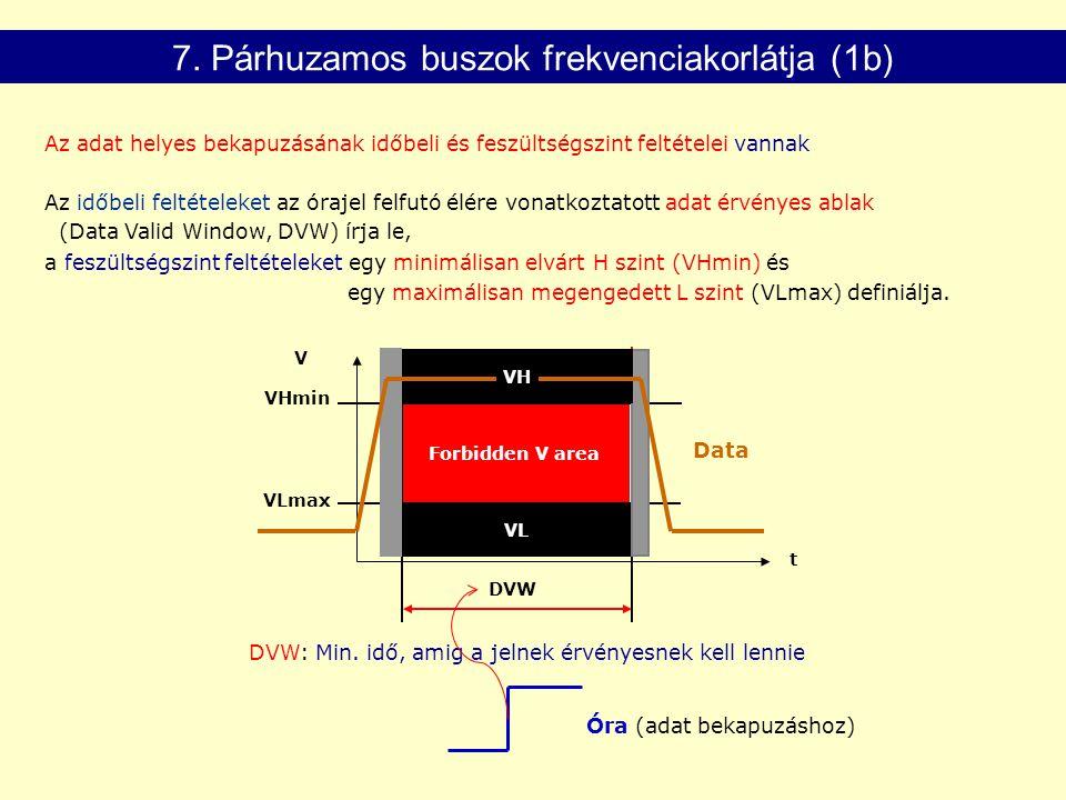 Az időbeli feltételeket az órajel felfutó élére vonatkoztatott adat érvényes ablak (Data Valid Window, DVW) írja le, a feszültségszint feltételeket egy minimálisan elvárt H szint (VHmin) és egy maximálisan megengedett L szint (VLmax) definiálja.