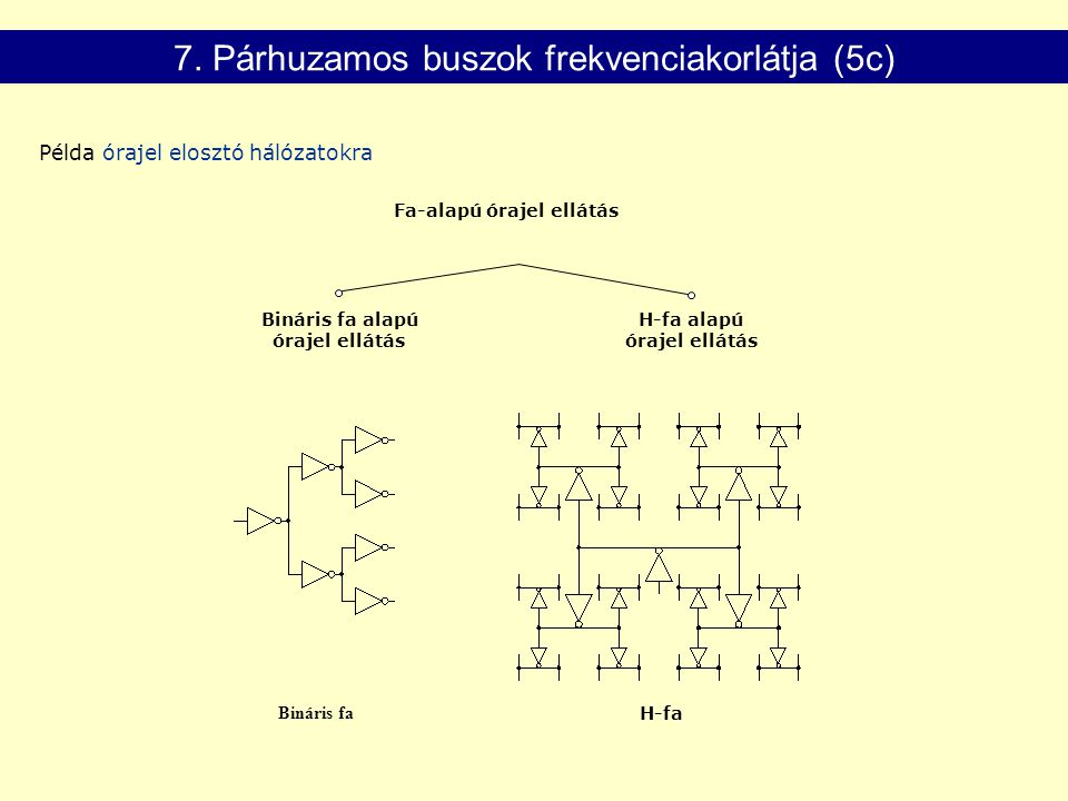 Bináris fa alapú órajel ellátás H-fa alapú órajel ellátás Fa-alapú órajel ellátás Bináris fa H-fa 7. Párhuzamos buszok frekvenciakorlátja (5c) Példa ó