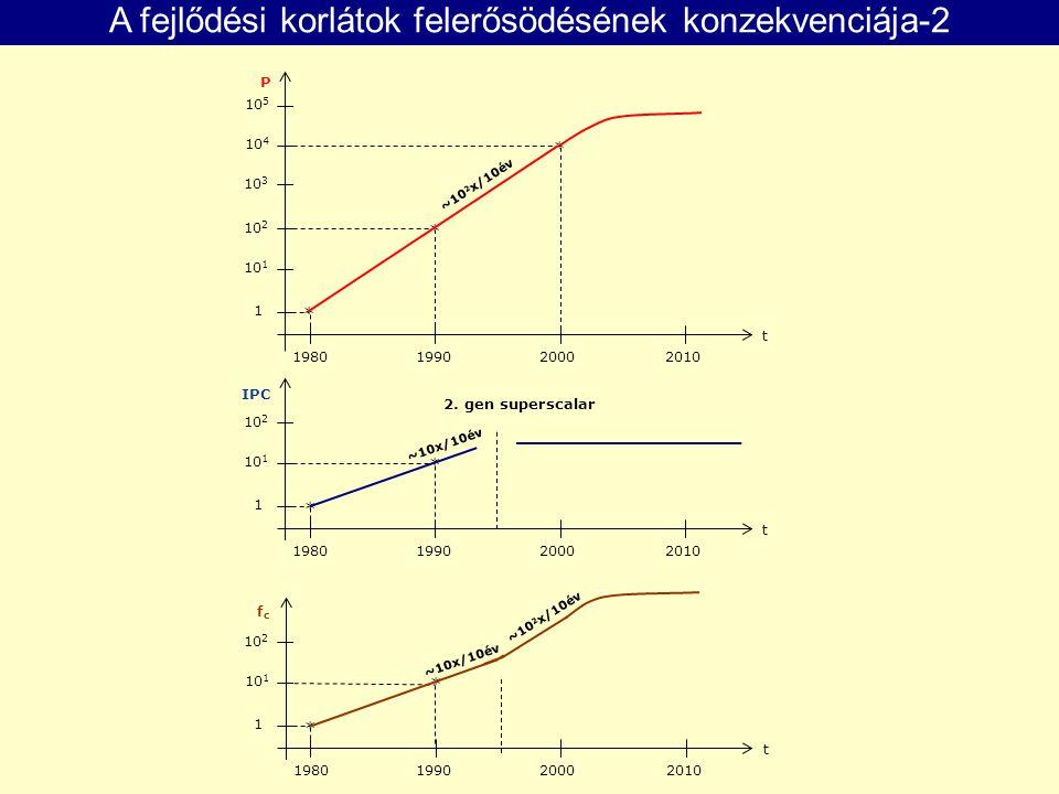 1 10 1 10 2 10 3 1980199020002010 * * * ~10 2 x/10év 10 4 10 5 P t 1 10 1 10 2 1980199020002010 * * ~10x/10év IPC t 2. gen superscalar A fejlődési kor