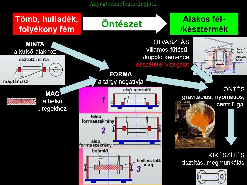 Anyagtechnológia alapjai I. Tömb, hulladék, folyékony fém Alakos fél- /késztermék Öntészet MINTA a külső alakhoz FORMA a tárgy negatívja ÖNTÉS gravitá
