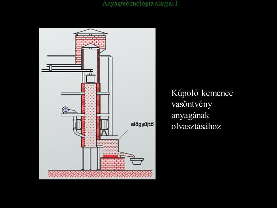 Anyagtechnológia alapjai I. Kúpoló kemence vasöntvény anyagának olvasztásához