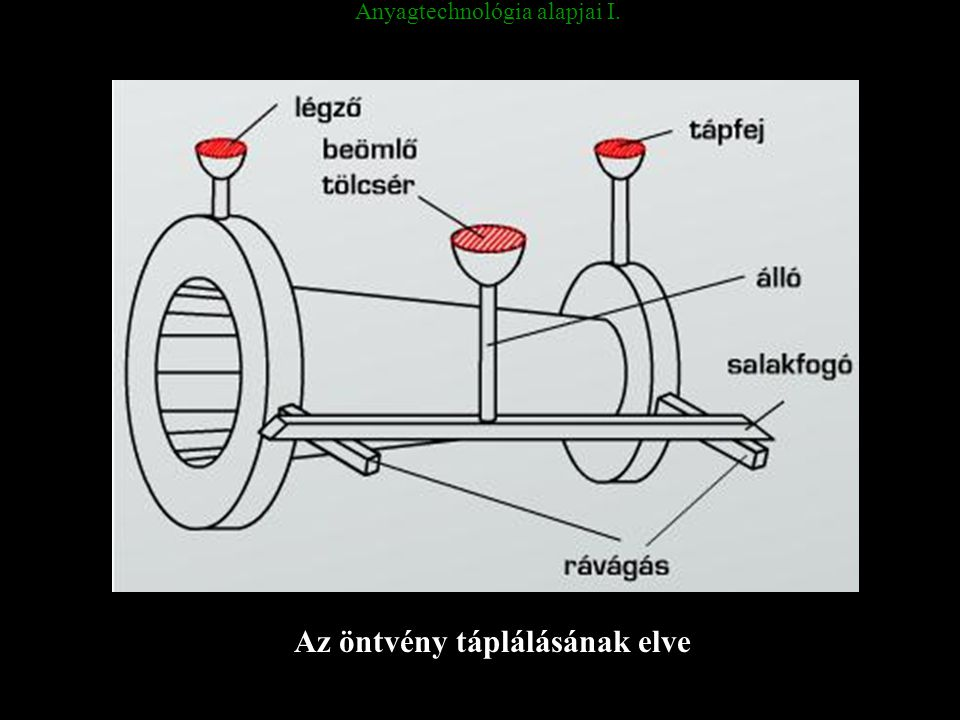Anyagtechnológia alapjai I. Az öntvény táplálásának elve