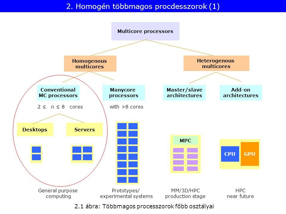 2. Homogén többmagos procdesszorok (1) 2.1 ábra: Többmagos processzorok főbb osztályai Desktops Heterogenous multicores Homogenous multicores Multicor